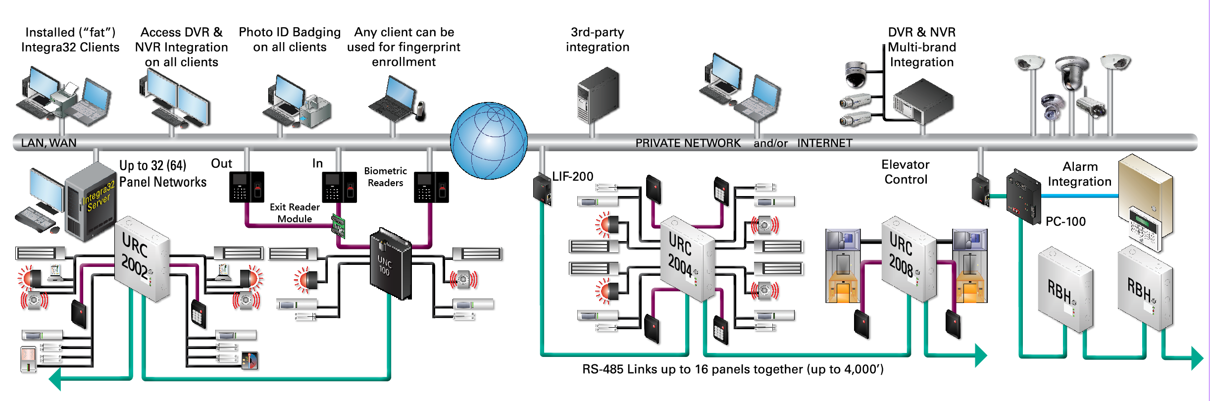 Integra32_diagram_fs
